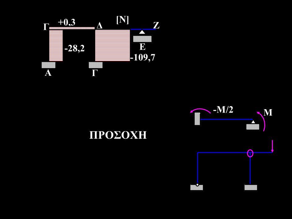 -28,2 +0,3 -109,7 Γ Α Δ Ζ Ε [Ν] M -M/2 ΠΡΟΣΟΧΗ